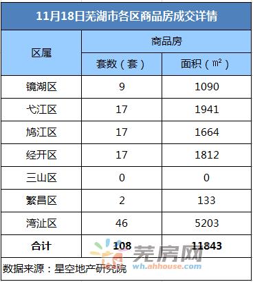 11月18日芜湖商品房备案108套