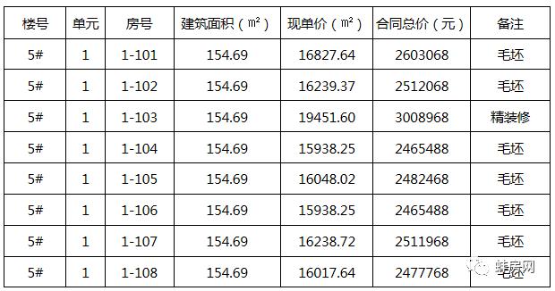 单价最高1.9万/平 总价300万+ 蚌埠两新盘房价备案