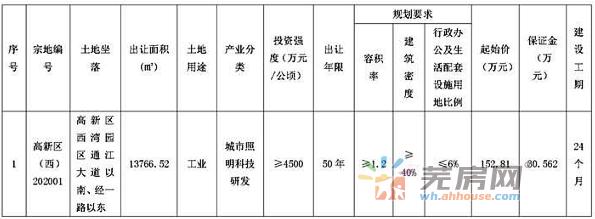 芜湖市自然资源和规划局国有建设用地使用权挂牌出让公告