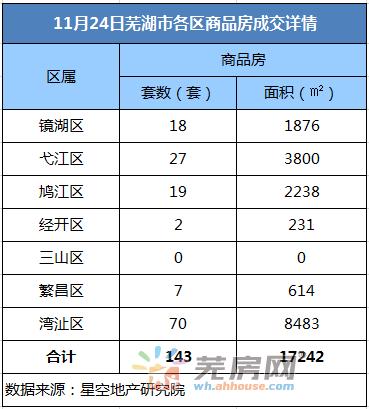 11月24日芜湖商品房备案143套