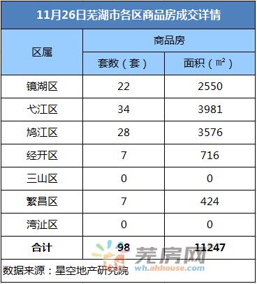 11月26日芜湖商品房备案98套