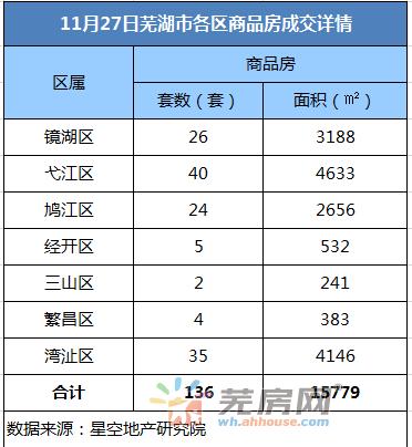 11月27日芜湖商品房备案136套