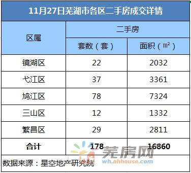 11月27日芜湖二手房备案178套 共计面积16860平米