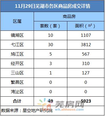 11月29日芜湖商品房备案49套