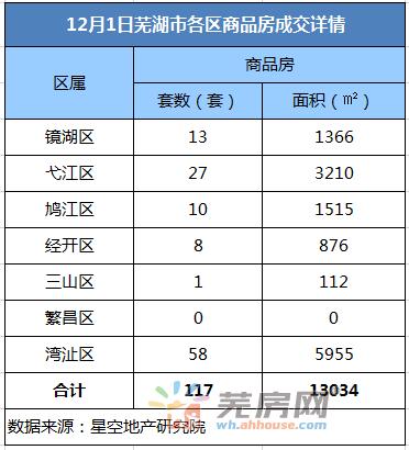 12月1日芜湖商品房备案117套