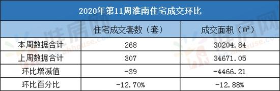淮南住宅成交环比数据.jpg