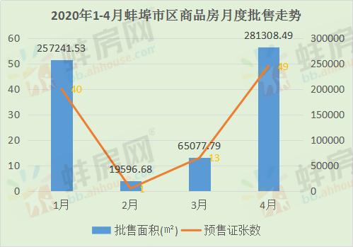 2020年1-4月蚌埠市区商品房月度批售走势