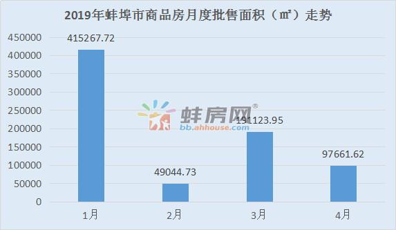 2019年1-4月蚌埠市区商品房月度批售走势