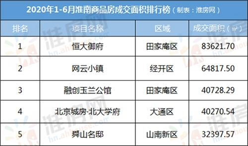 2020年1-6月淮南商品房成交面积排行榜.jpg