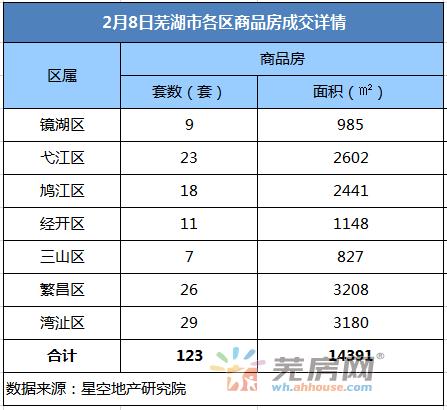 2月8日芜湖商品房备案123套