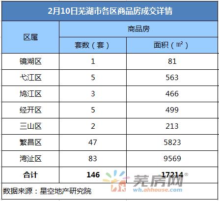 2月10日芜湖商品房备案146套