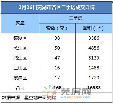 2月26日芜湖二手房备案168套 共计面积16583平米