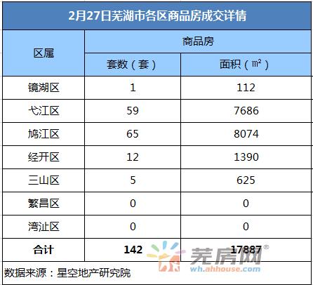 2月27日芜湖商品房备案142套