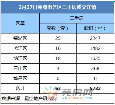 2月27日芜湖二手房备案63套 共计面积5732平米