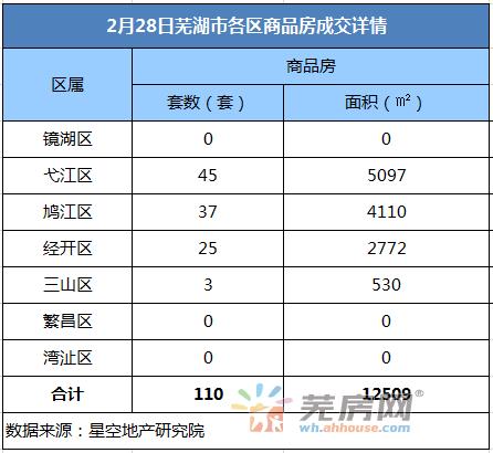 2月28日芜湖商品房备案110套