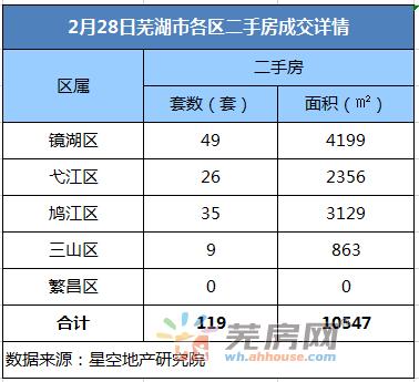 2月28日芜湖二手房备案119套 共计面积10547平米