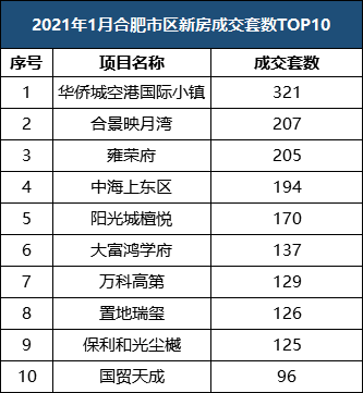 成交套数top10.png